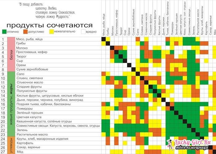 sochetanie-produktov-pitanija-dlja-pohudenija_2.jpeg