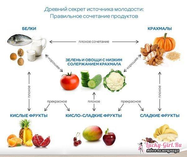 Сочетание продуктов питания для похудения сами понимают что хлеб