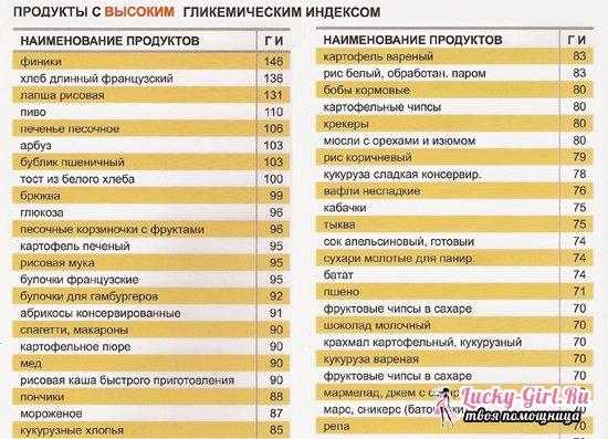 медленные углеводы список продуктов таблица для похудения