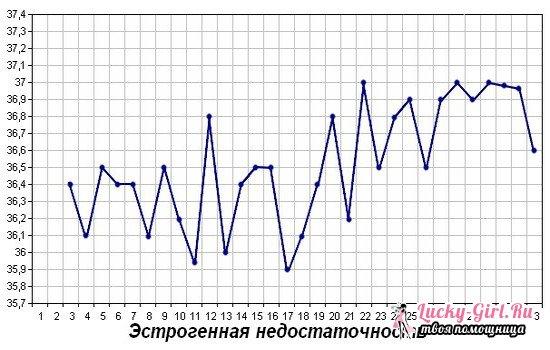 Как измерить базальную температуру для определения беременности и овуляции обычным градусником?