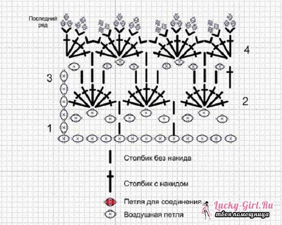 Вязаные шапочки для новорожденных крючком: схемы