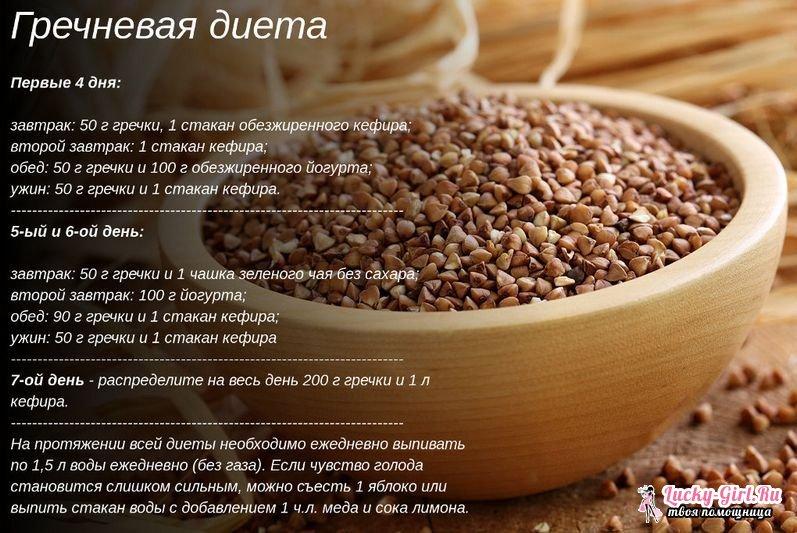 Рецепты Гречки Для Похудения.