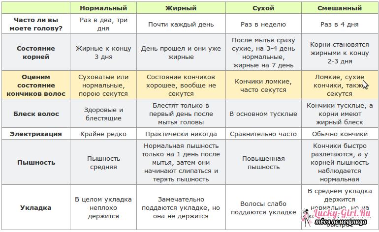 kak-opredelit-suhie-ili-zhirnye-volosy_2.png