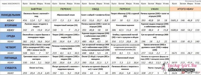 Программа правильного питания для похудения на месяц рыба, авокадо, оливковое