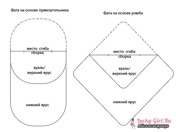 Фата своими руками. Как сшить фату для венчания, регистрации брака или девичника