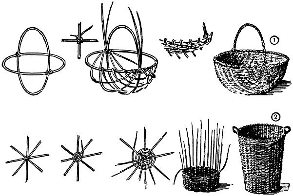 Плетение из лозы для начинающих